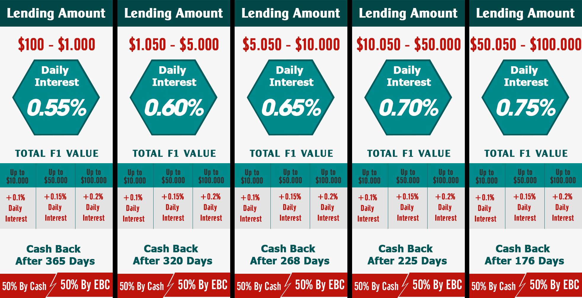 cac goi lending etherbanking