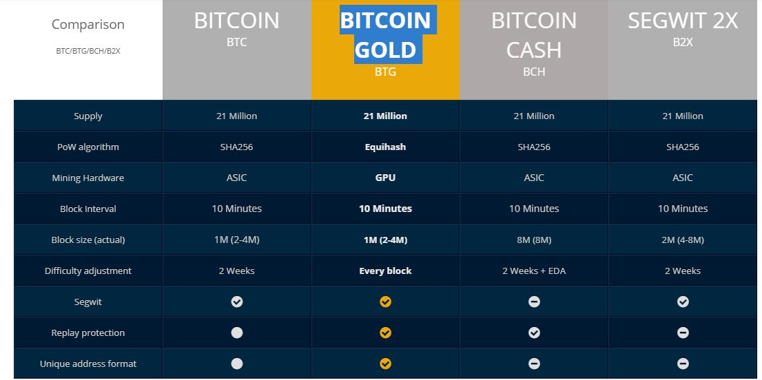 So sanh Bitcoin va Bitcoin gold