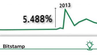 Bitcoin tang gia nam 2013