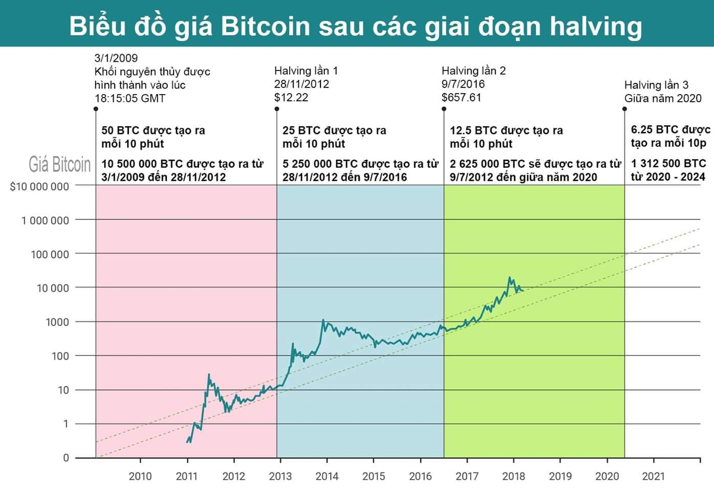 Bitcoin tang gia theo do kho dao Coin