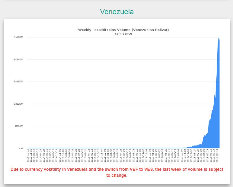 venezuela Bitcoin giao dich