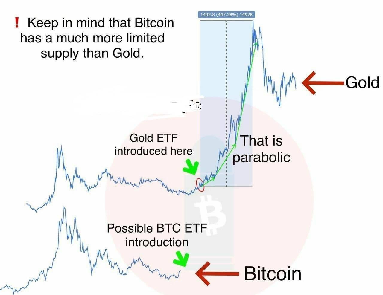 Bitcoin ETF và Vang ETF