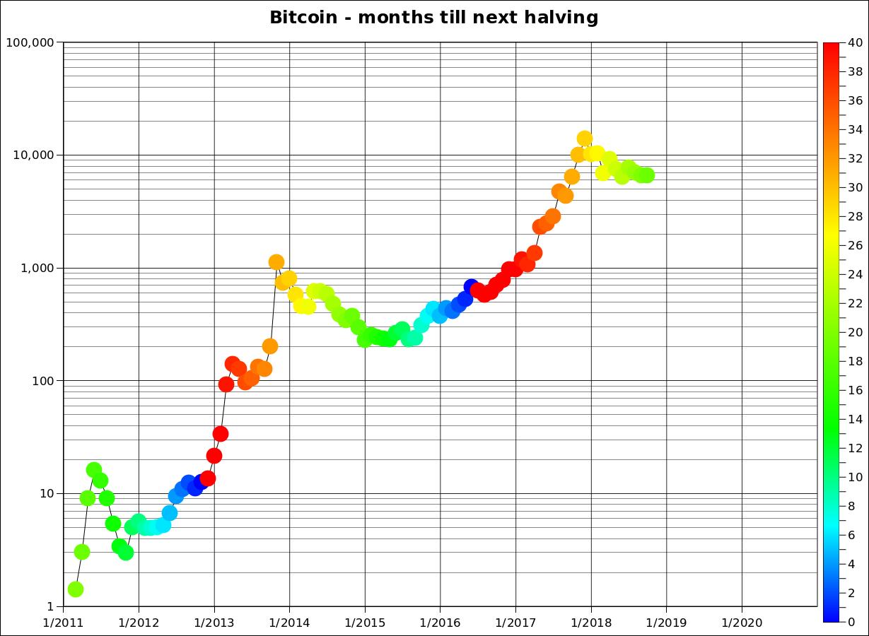 Bitcoin tang truong
