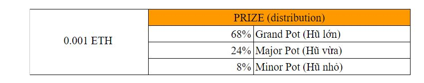 Chests - 3 Hũ Giải thưởng fomo2moon